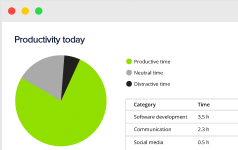 Time tracking by productivity category